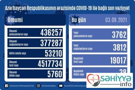 Azərbaycanda koronavirus infeksiyasına 3762 yeni yoluxma faktı qeydə alınıb