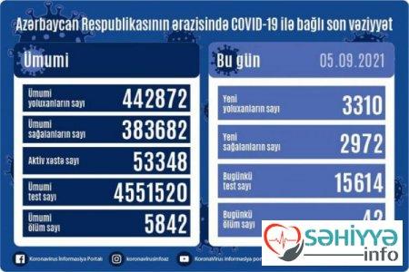Azərbaycanda son sutkada COVID-19-a yoluxanların sayı - 42 nəfər ölüb